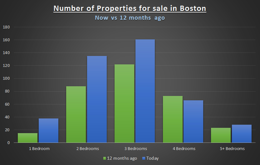 Number of properties chart