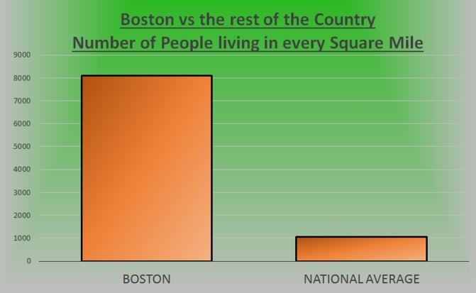 People square Mile_Boston