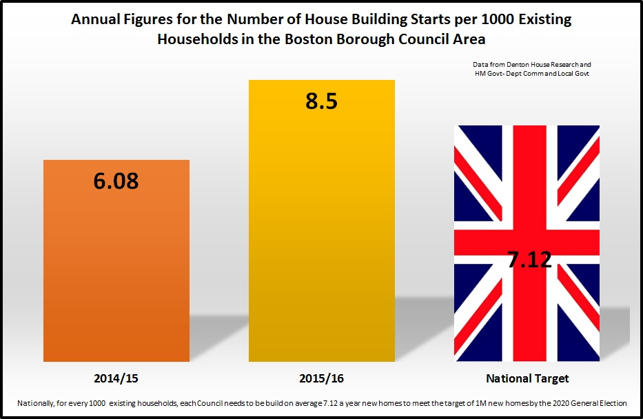 New house building in Boston increased by 39.8% in the lastyear!