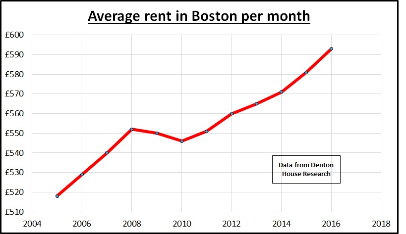average-rents-boston